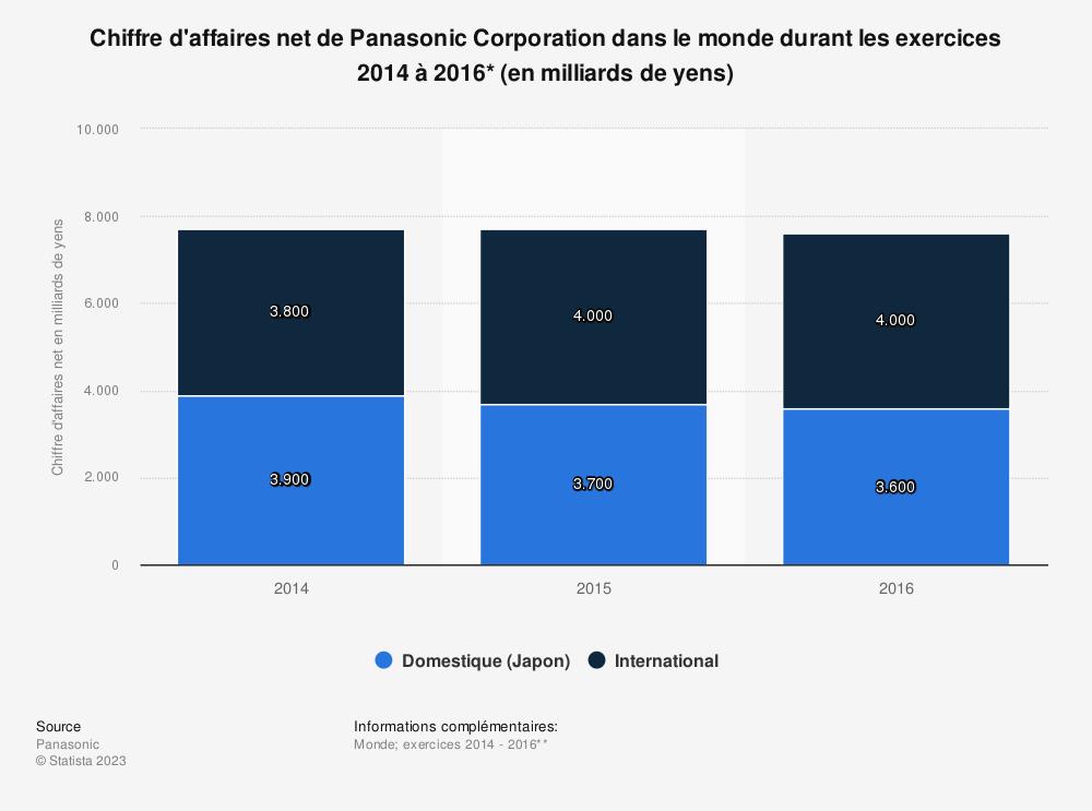 Statistique: Chiffre d'affaires net de Panasonic Corporation dans le monde durant les exercices 2014 à 2016* (en milliards de yens) | Statista