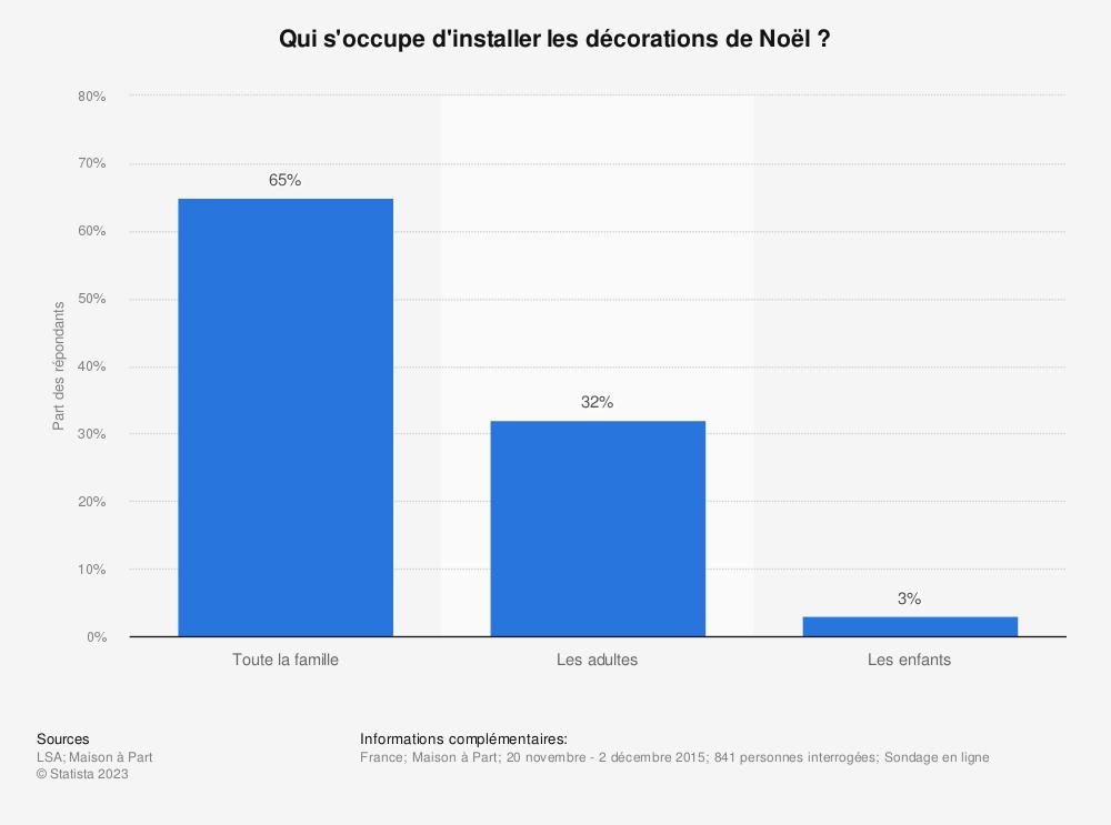 Statistique: Qui s'occupe d'installer les décorations de Noël ? | Statista