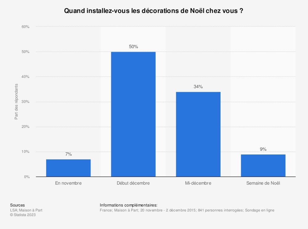 Statistique: Quand installez-vous les décorations de Noël chez vous ? | Statista