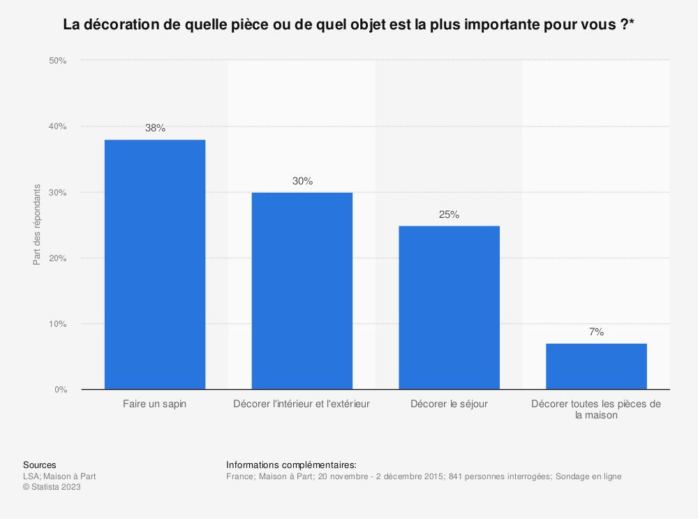 Statistique: La décoration de quelle pièce ou de quel objet est la plus importante pour vous ?* | Statista