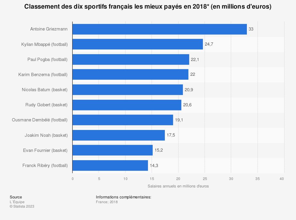 Statistique: Classement des dix sportifs français les mieux payés en 2018* (en millions d'euros) | Statista