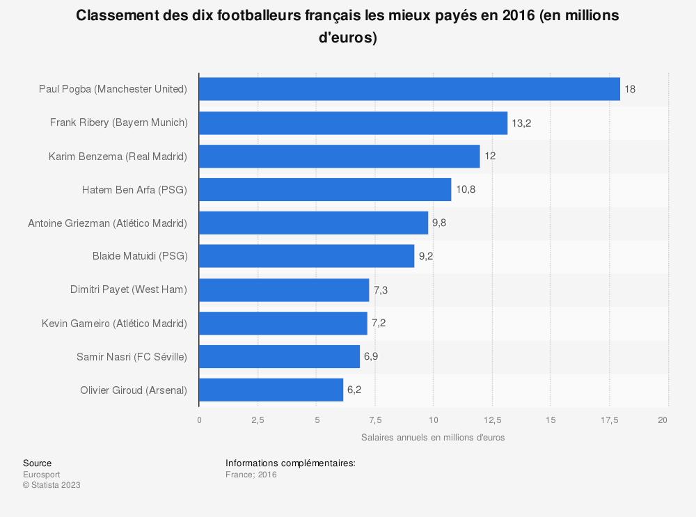 Statistique: Classement des dix footballeurs français les mieux payés en 2016 (en millions d'euros) | Statista