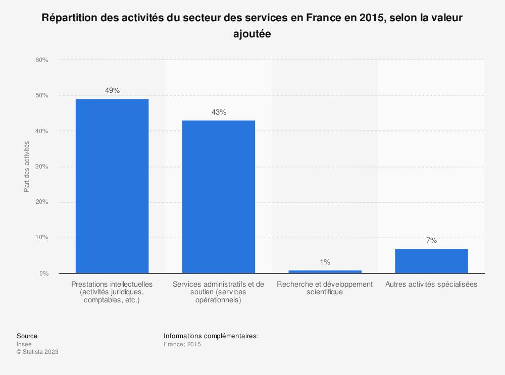 Statistique: Répartition des activités du secteur des services en France en 2015, selon la valeur ajoutée | Statista