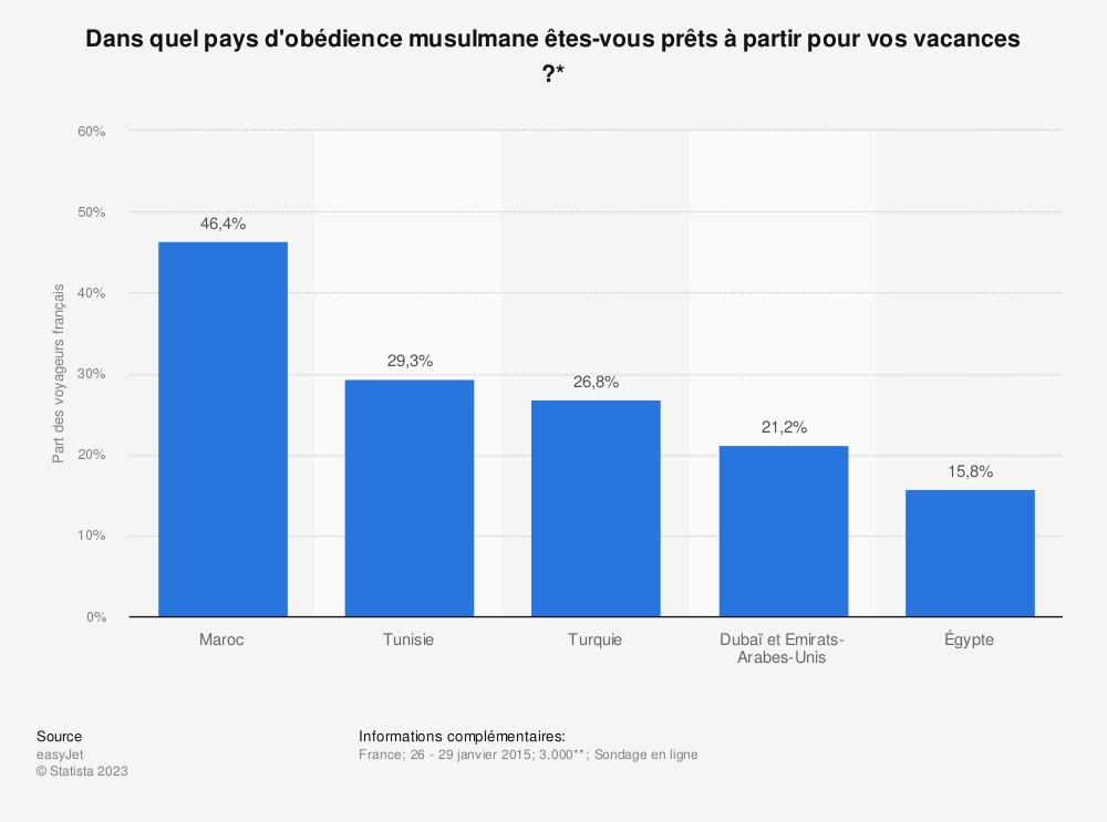 Statistique: Dans quel pays d'obédience musulmane êtes-vous prêts à partir pour vos vacances ?* | Statista