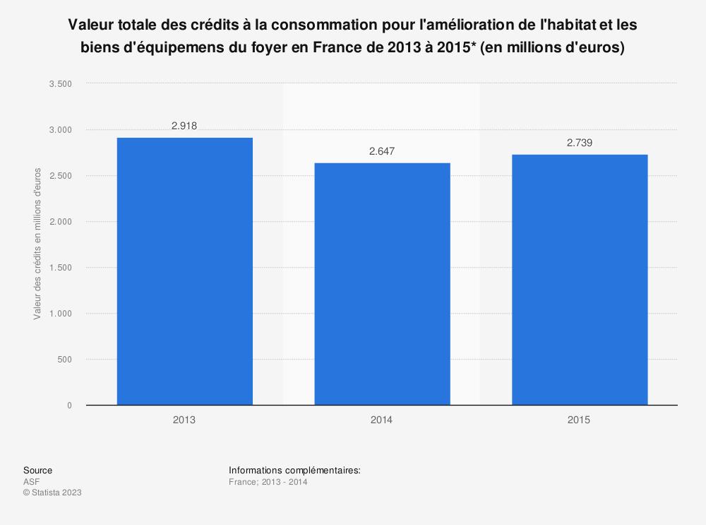 Statistique: Valeur totale des crédits à la consommation pour l'amélioration de l'habitat et les biens d'équipemens du foyer en France de 2013 à 2015* (en millions d'euros) | Statista