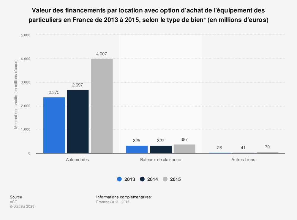 Statistique: Valeur des financements par location avec option d'achat de l'équipement des particuliers en France de 2013 à 2015, selon le type de bien* (en millions d'euros) | Statista