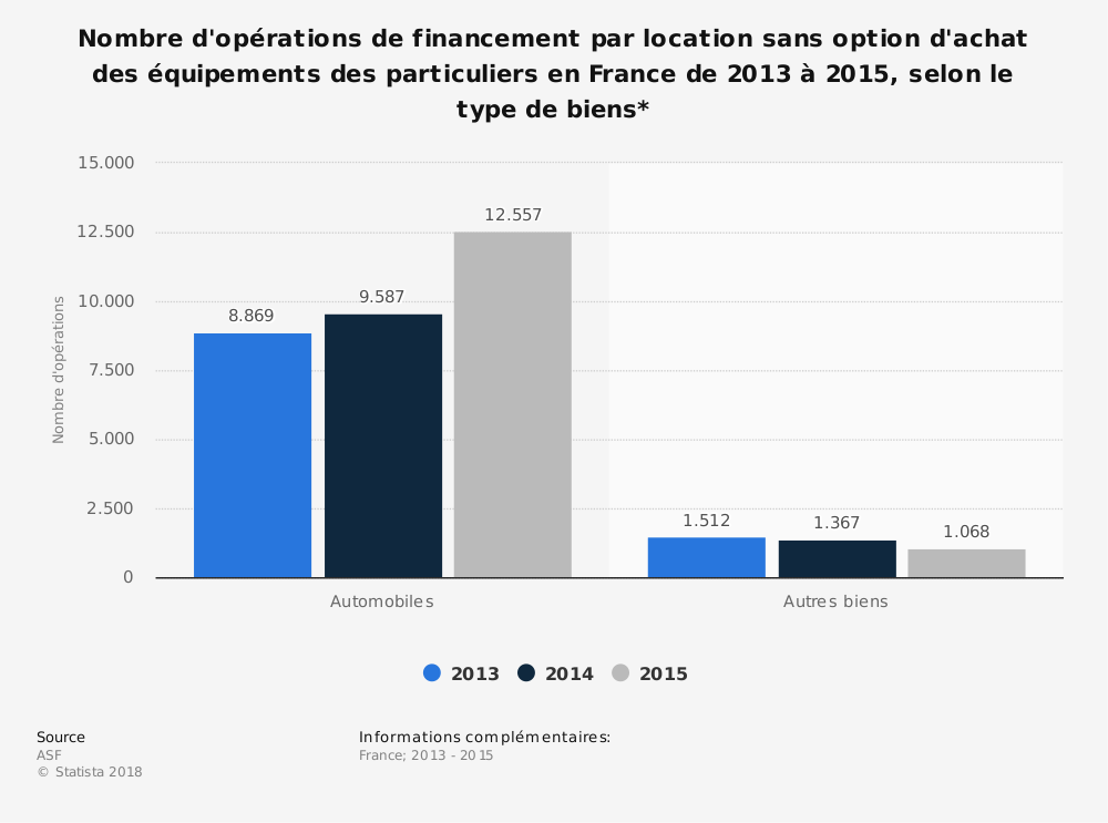 Statistique: Nombre d'opérations de financement par location sans option d'achat des équipements des particuliers en France de 2013 à 2015, selon le type de biens* | Statista