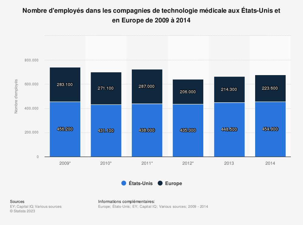 Statistique: Nombre d'employés dans les compagnies de technologie médicale aux États-Unis et en Europe de 2009 à 2014 | Statista