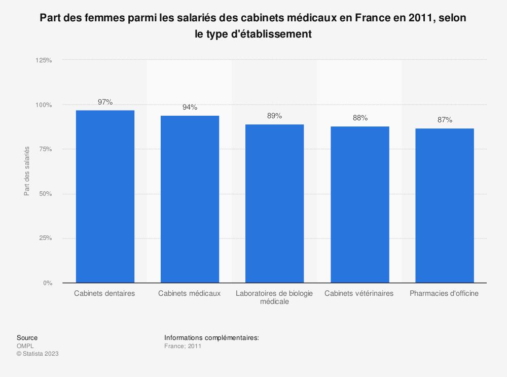 Statistique: Part des femmes parmi les salariés des cabinets médicaux en France en 2011, selon le type d'établissement | Statista