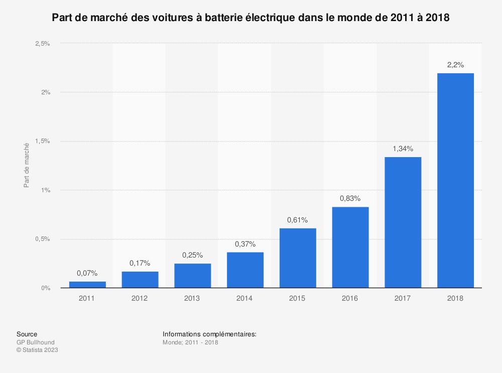 Statistique: Part de marché des voitures à batterie électrique dans le monde de 2011 à 2018 | Statista