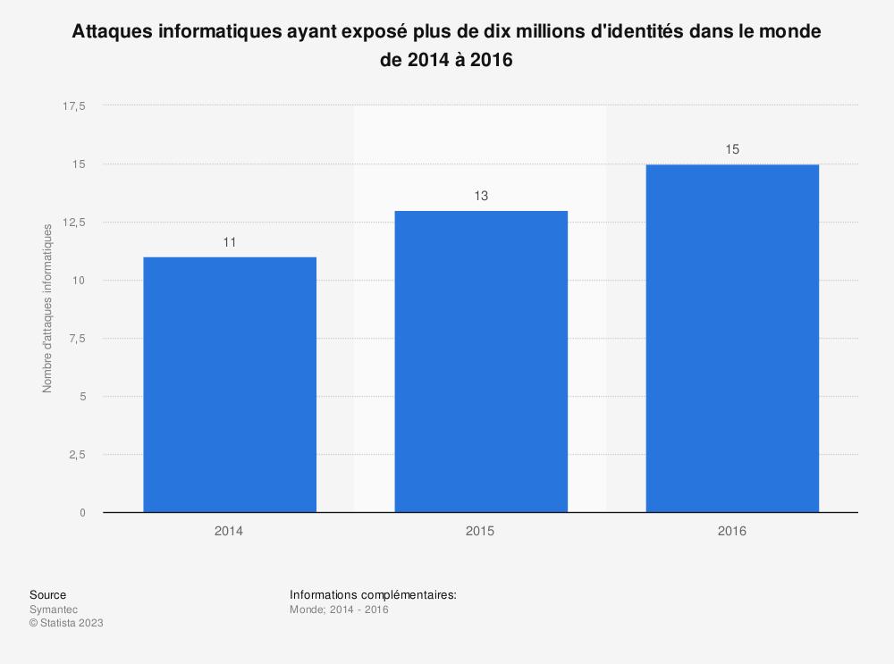 Statistique: Attaques informatiques ayant exposé plus de dix millions d'identités dans le monde de 2014 à 2016 | Statista