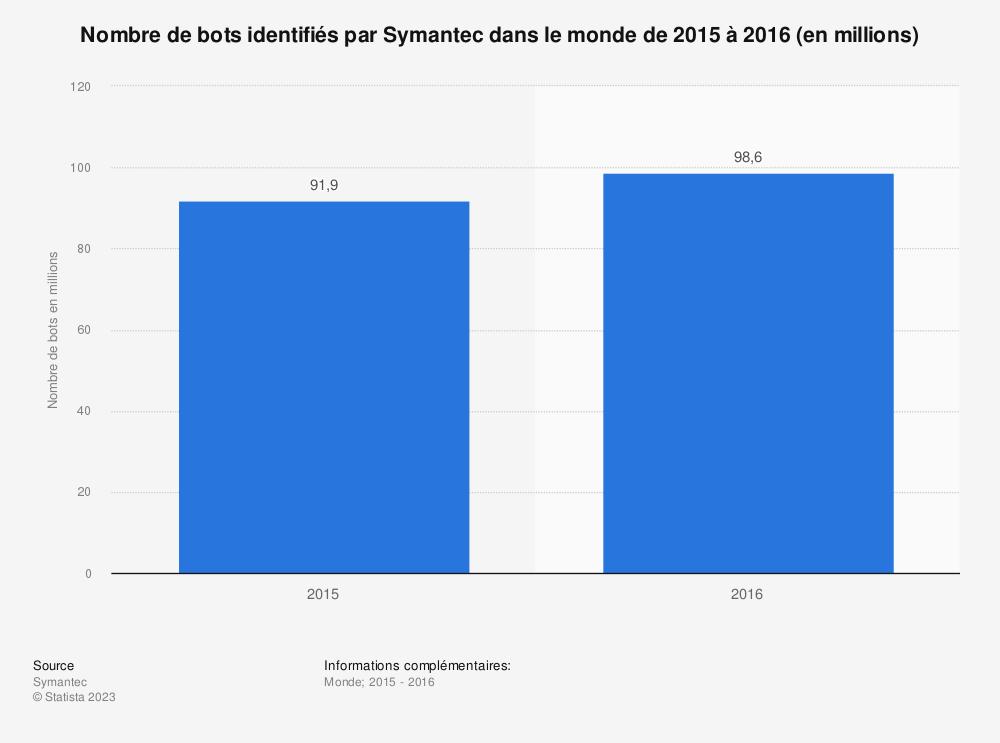Statistique: Nombre de bots identifiés par Symantec dans le monde de 2015 à 2016 (en millions) | Statista