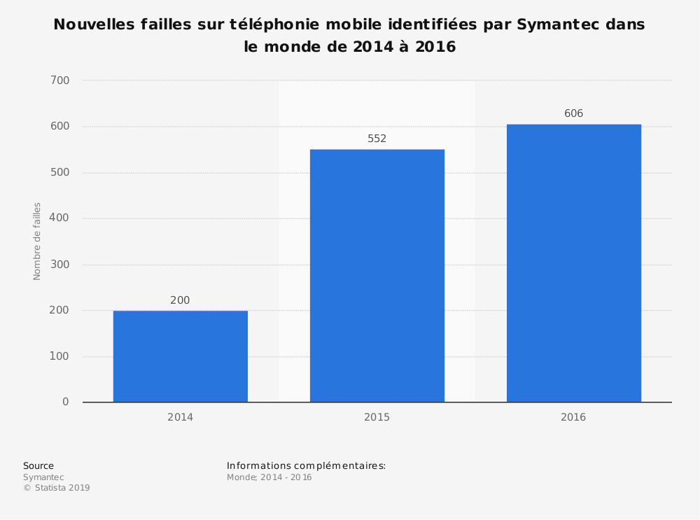 Statistique: Nouvelles failles sur téléphonie mobile identifiées par Symantec dans le monde de 2014 à 2016 | Statista