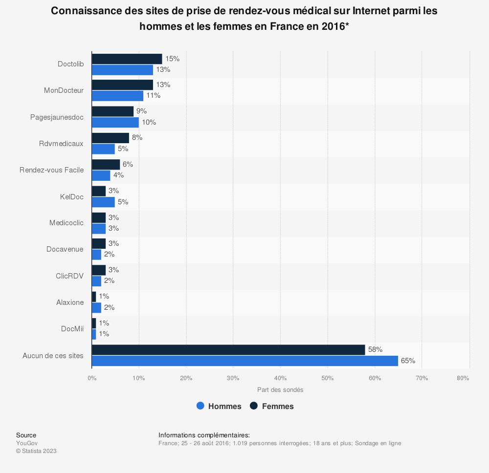 Statistique: Connaissance des sites de prise de rendez-vous médical sur Internet parmi les hommes et les femmes en France en 2016* | Statista