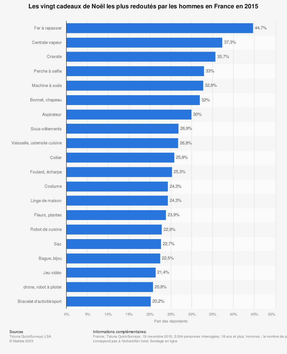 Statistique: Les vingt cadeaux de Noël les plus redoutés par les hommes en France en 2015 | Statista