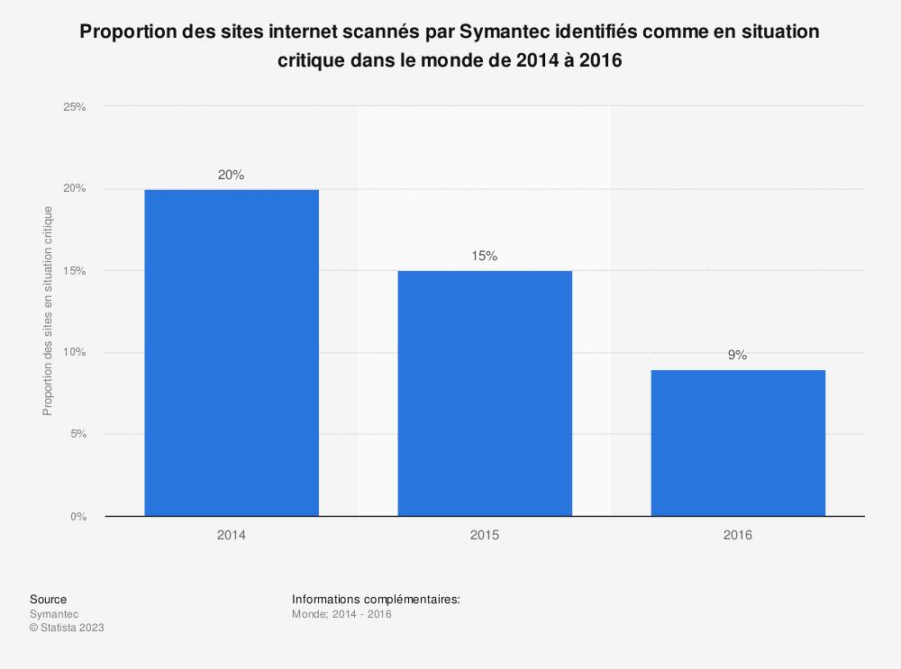 Statistique: Proportion des sites internet scannés par Symantec identifiés comme en situation critique dans le monde de 2014 à 2016  | Statista
