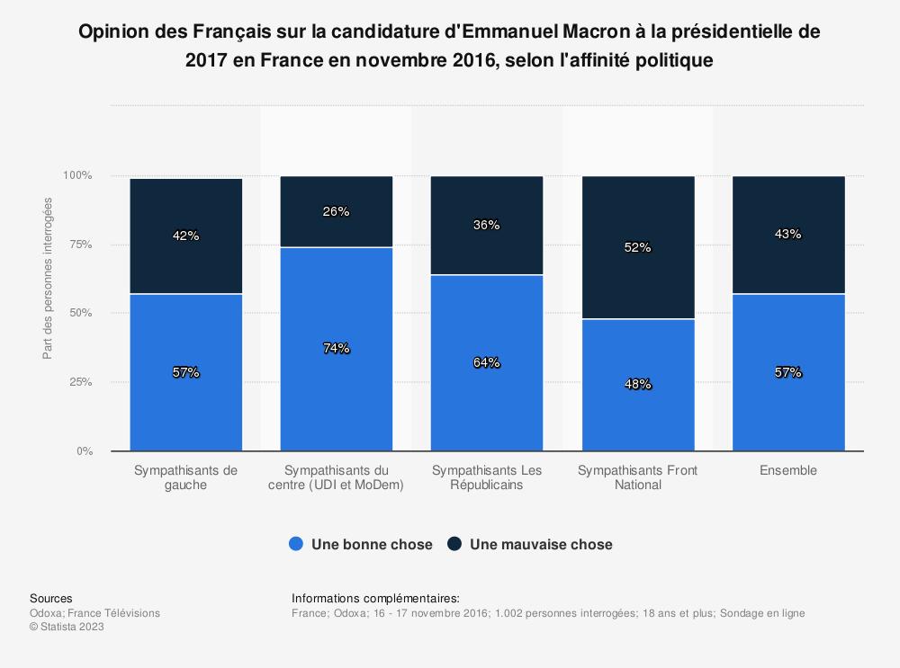 Statistique: Opinion des Français sur la candidature d'Emmanuel Macron à la présidentielle de 2017 en France en novembre 2016, selon l'affinité politique | Statista