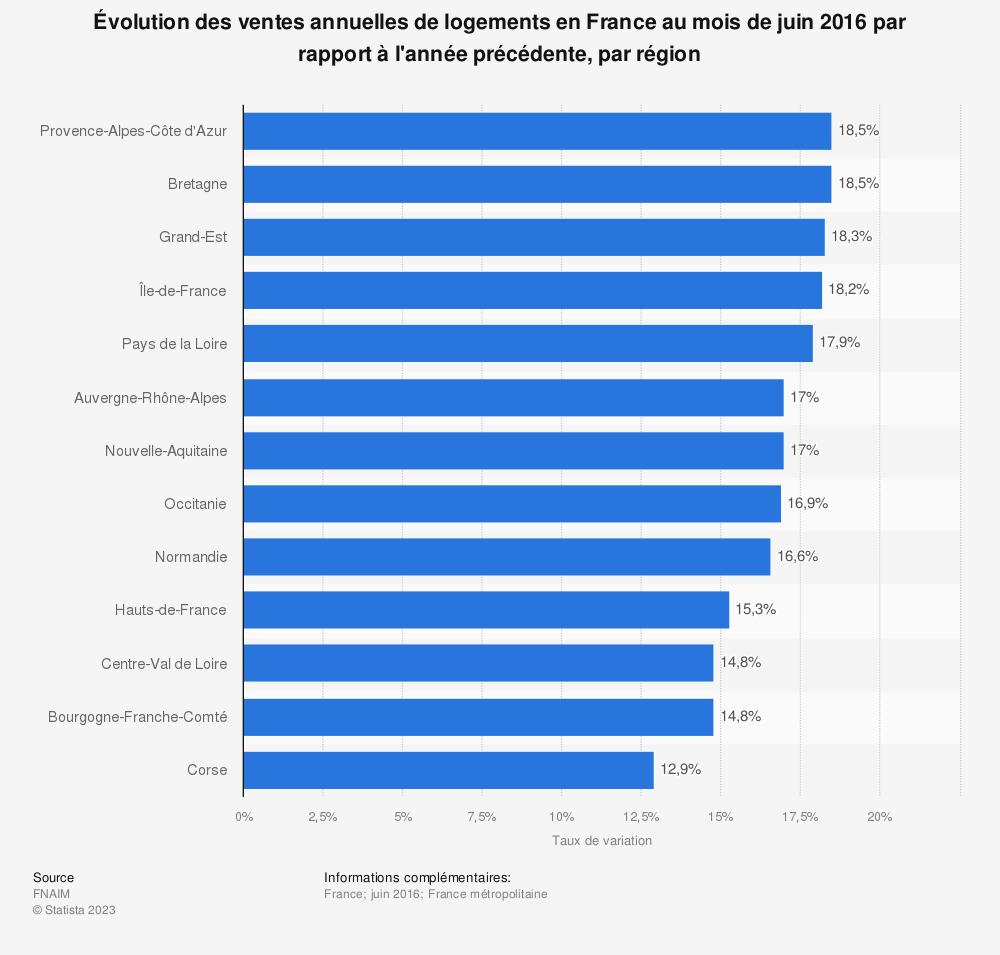 Statistique: Évolution des ventes annuelles de logements en France au mois de juin 2016 par rapport à l'année précédente, par région | Statista