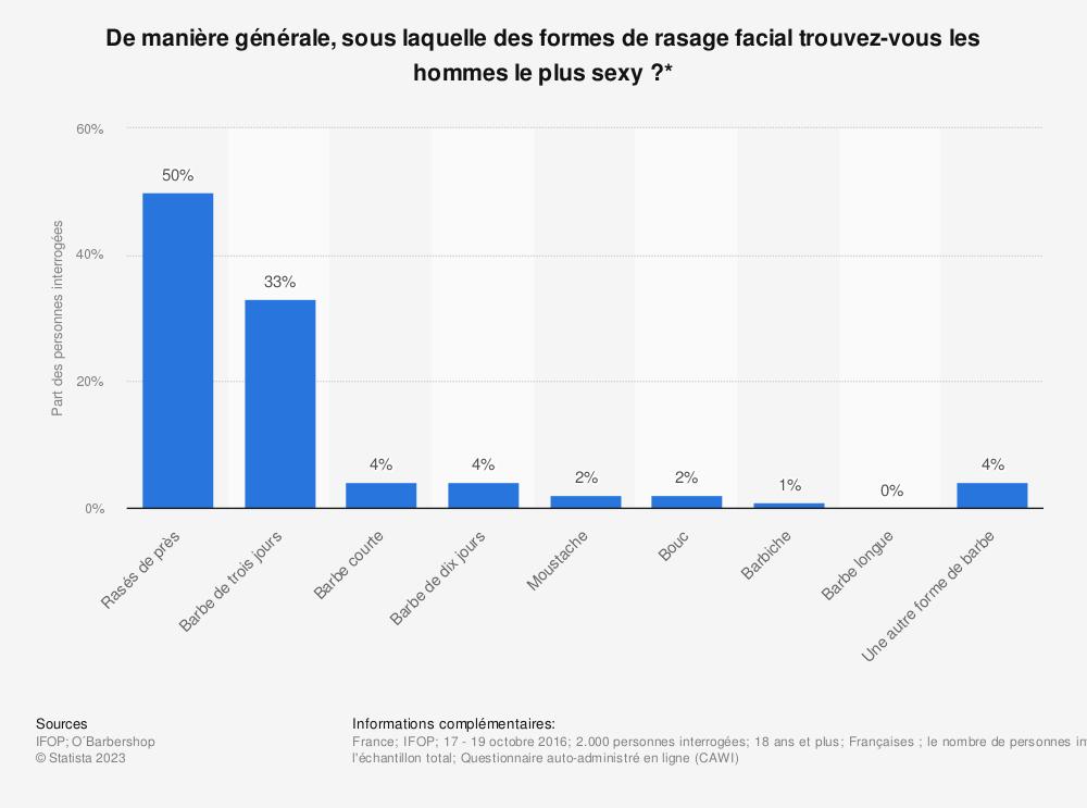 Statistique: De manière générale, sous laquelle des formes de rasage facial trouvez-vous les hommes le plus sexy ?* | Statista