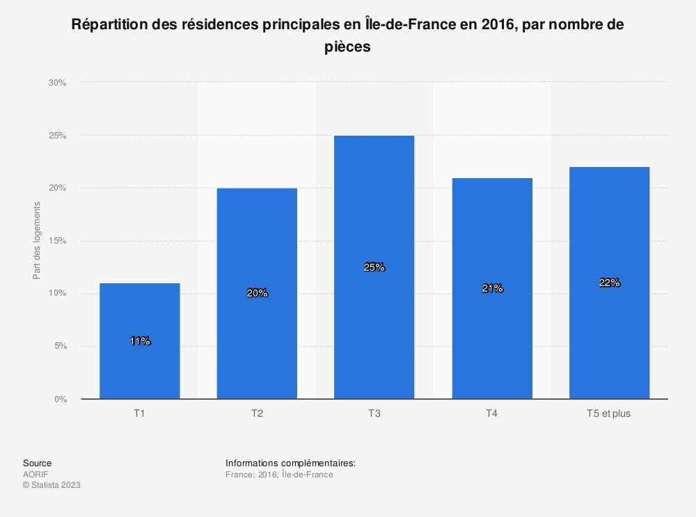 Statistique: Répartition des résidences principales en Île-de-France en 2016, par nombre de pièces | Statista