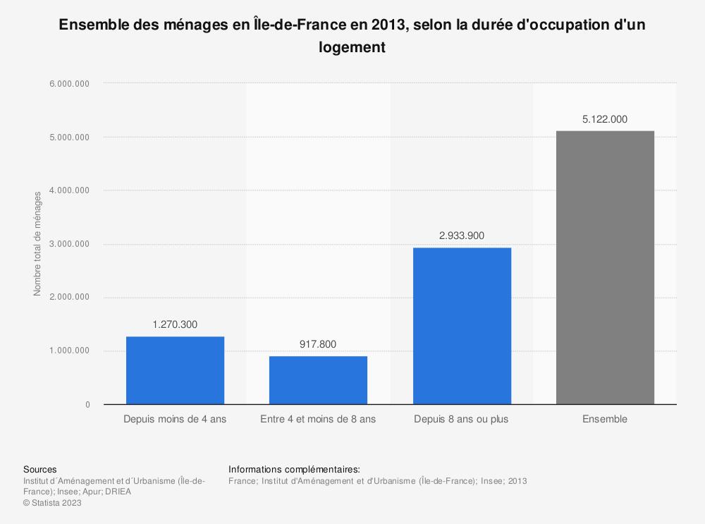 Statistique: Ensemble des ménages en Île-de-France en 2013, selon la durée d'occupation d'un logement | Statista