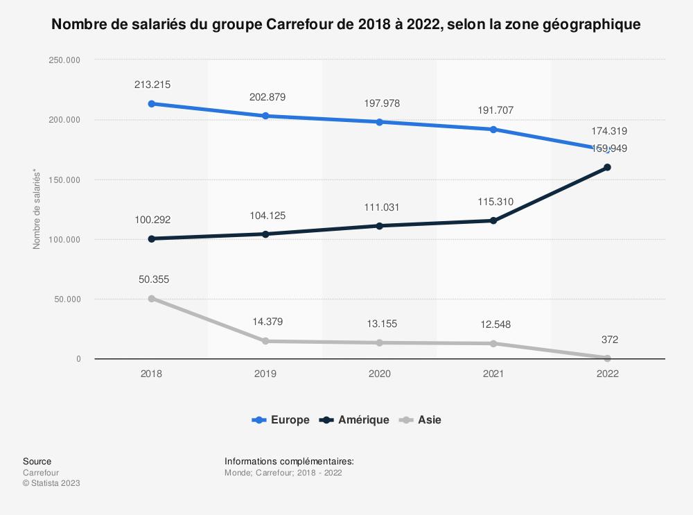 Statistique: Nombre de salariés du groupe Carrefour de 2018 à 2020, selon la zone géographique | Statista