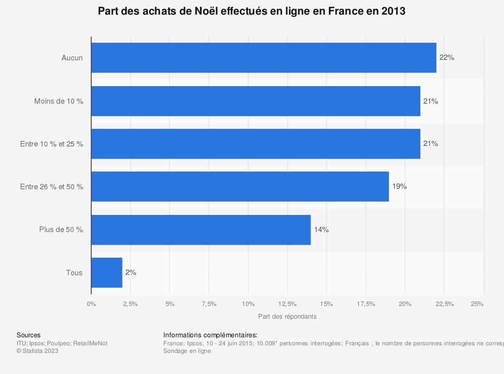 Statistique: Part des achats de Noël effectués en ligne en France en 2013 | Statista