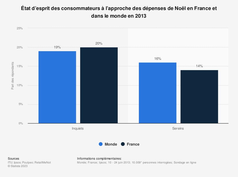Statistique: État d'esprit des consommateurs à l'approche des dépenses de Noël en France et dans le monde en 2013 | Statista