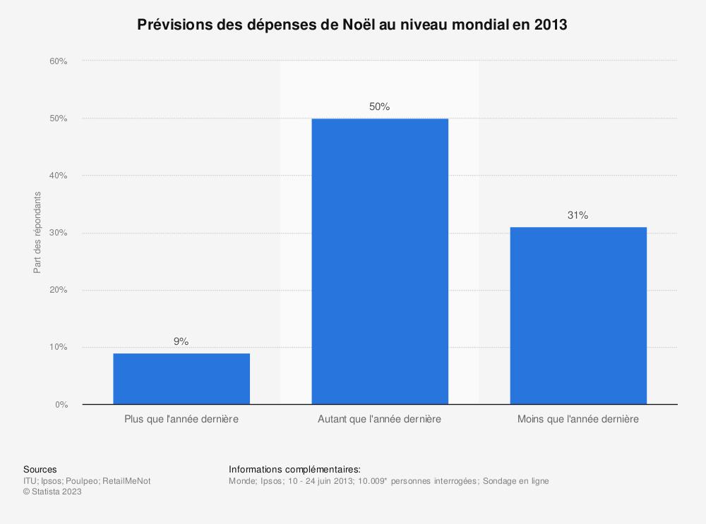 Statistique: Prévisions des dépenses de Noël au niveau mondial en 2013 | Statista