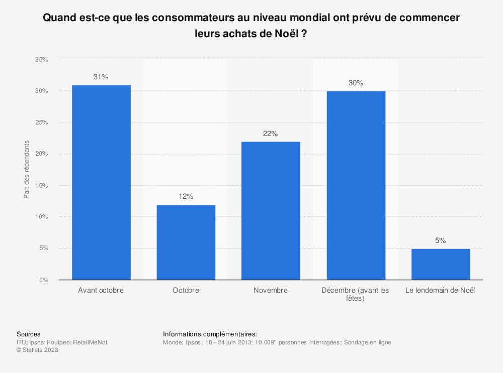 Statistique: Quand est-ce que les consommateurs au niveau mondial ont prévu de commencer leurs achats de Noël ? | Statista