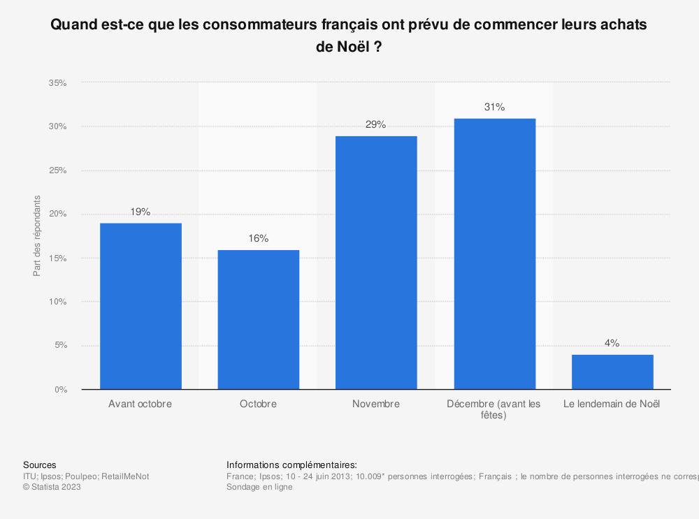 Statistique: Quand est-ce que les consommateurs français ont prévu de commencer leurs achats de Noël ? | Statista
