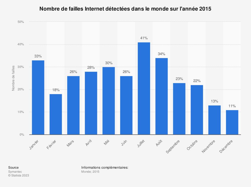 Statistique: Nombre de failles Internet détectées dans le monde sur l'année 2015 | Statista