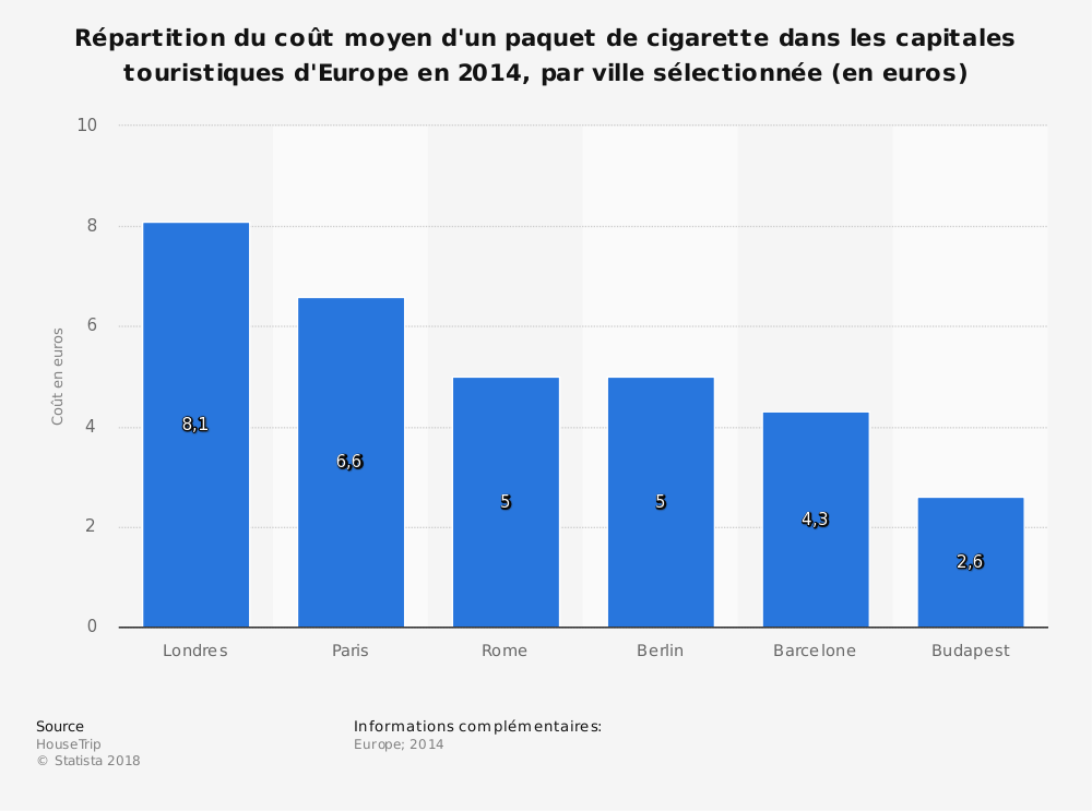Statistique: Répartition du coût moyen d'un paquet de cigarette dans les capitales touristiques d'Europe en 2014, par ville sélectionnée (en euros) | Statista