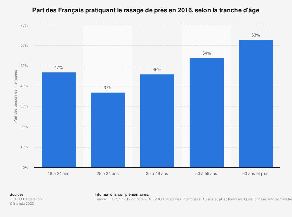 Statistique: Part des Français pratiquant le rasage de près en 2016, selon la tranche d'âge | Statista
