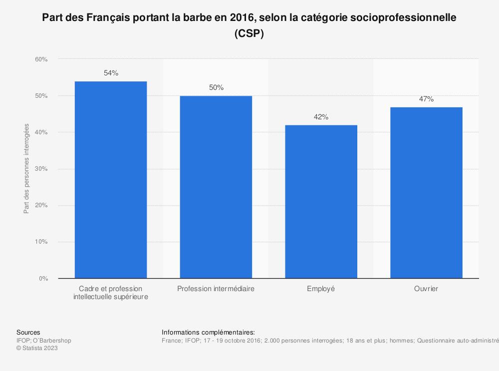 Statistique: Part des Français portant la barbe en 2016, selon la catégorie socioprofessionnelle (CSP) | Statista