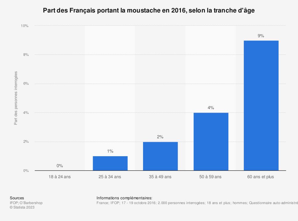 Statistique: Part des Français portant la moustache en 2016, selon la tranche d'âge | Statista