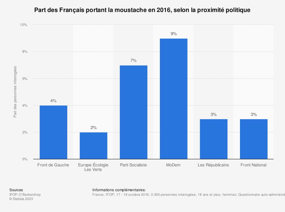 Statistique: Part des Français portant la moustache en 2016, selon la proximité politique | Statista