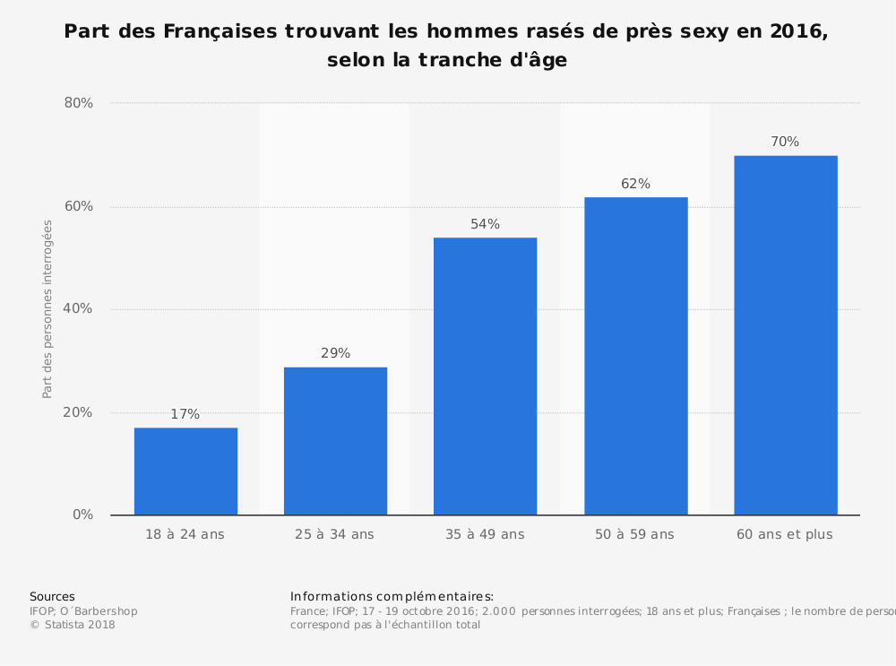 Statistique: Part des Françaises trouvant les hommes rasés de près sexy en 2016, selon la tranche d'âge | Statista
