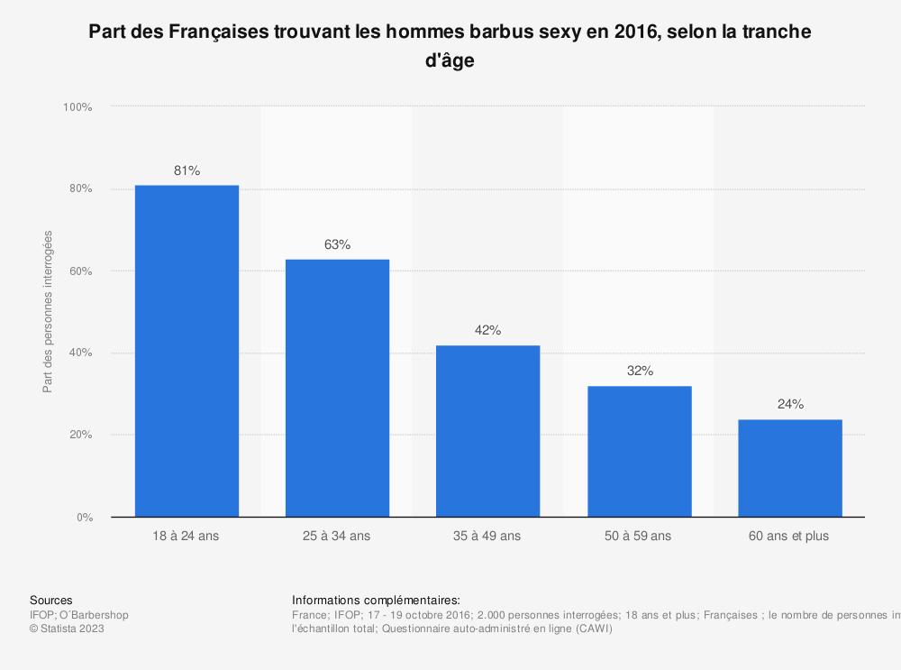 Statistique: Part des Françaises trouvant les hommes barbus sexy en 2016, selon la tranche d'âge | Statista
