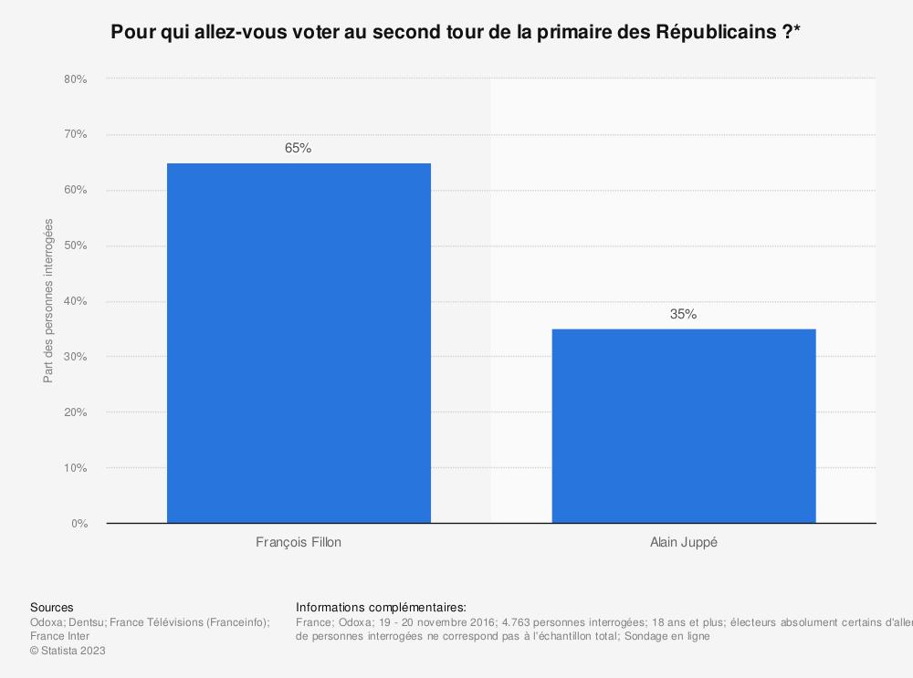 Statistique: Pour qui allez-vous voter au second tour de la primaire des Républicains ?* | Statista