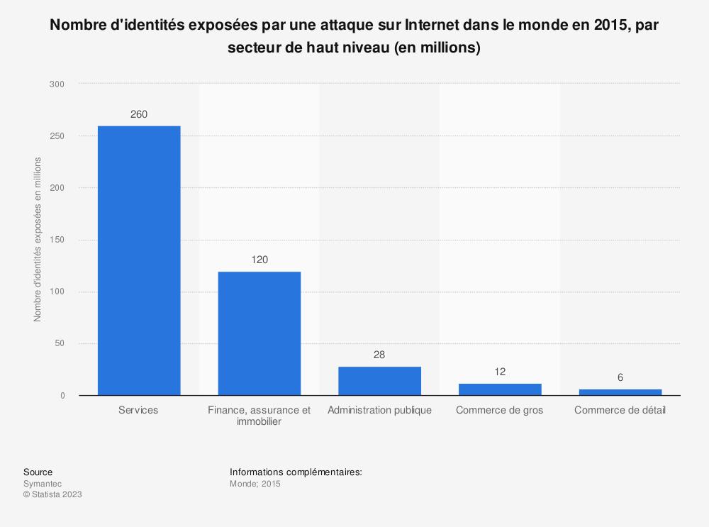 Statistique: Nombre d'identités exposées par une attaque sur Internet dans le monde en 2015, par secteur de haut niveau (en millions) | Statista