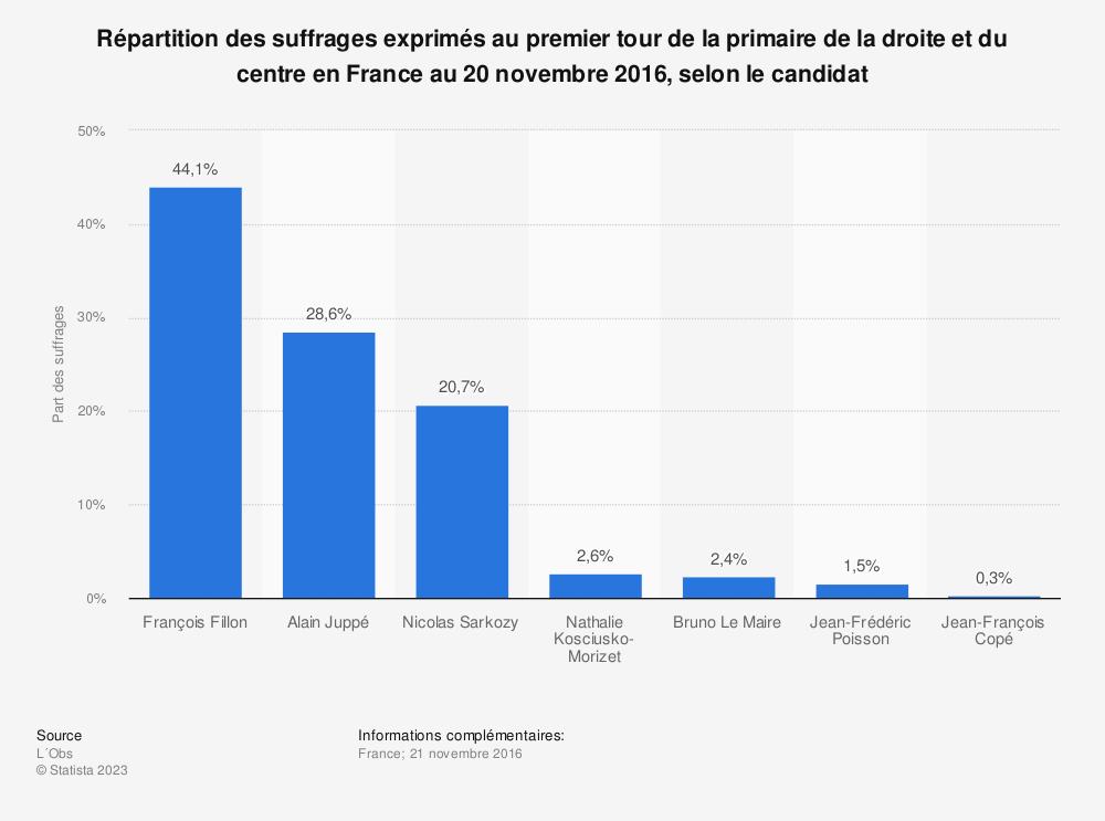 Statistique: Répartition des suffrages exprimés au premier tour de la primaire de la droite et du centre en France au 20 novembre 2016, selon le candidat | Statista