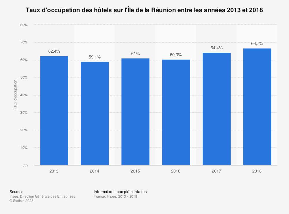 Statistique: Taux d'occupation des hôtels sur l'Île de la Réunion entre les années 2013 et 2018 | Statista