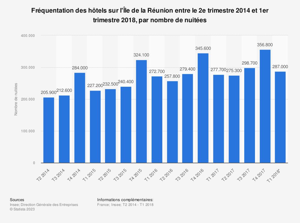 Statistique: Fréquentation des hôtels sur l'Île de la Réunion entre le 2e trimestre 2014 et 1er trimestre 2018, par nombre de nuitées | Statista