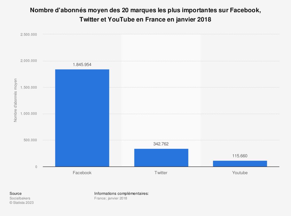 Statistique: Nombre d'abonnés moyen des 20 marques les plus importantes sur Facebook, Twitter et YouTube en France en janvier 2018 | Statista