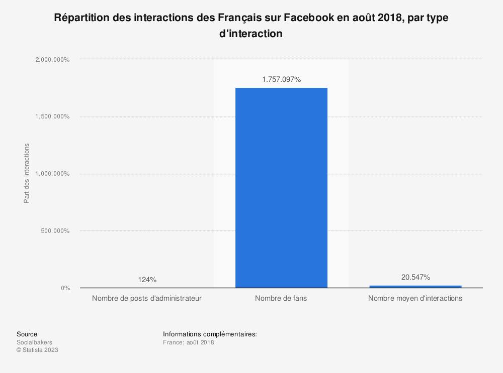 Statistique: Répartition des interactions des Français sur Facebook en août 2018, par type d'interaction | Statista