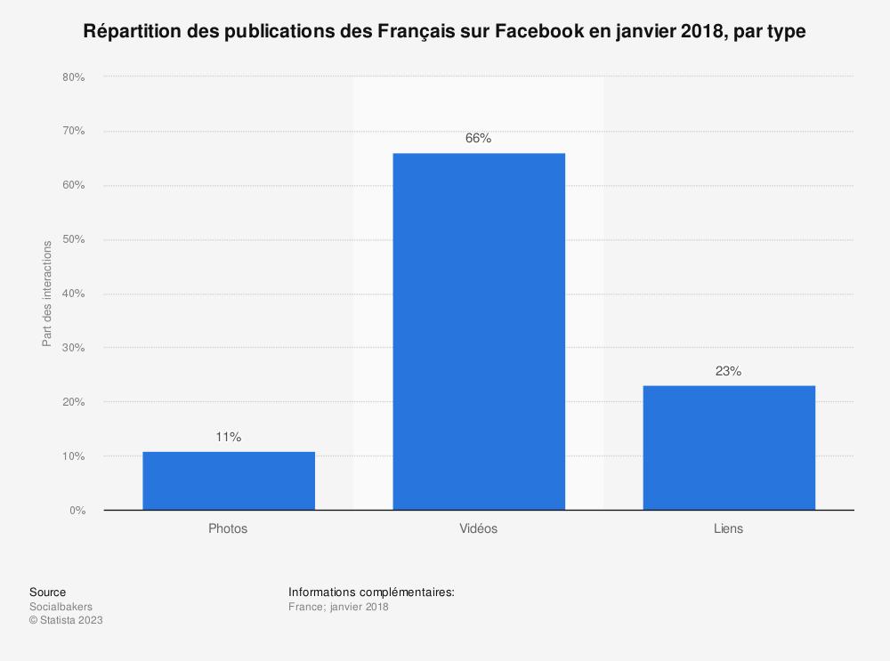 Statistique: Répartition des publications des Français sur Facebook en janvier 2018, par type | Statista