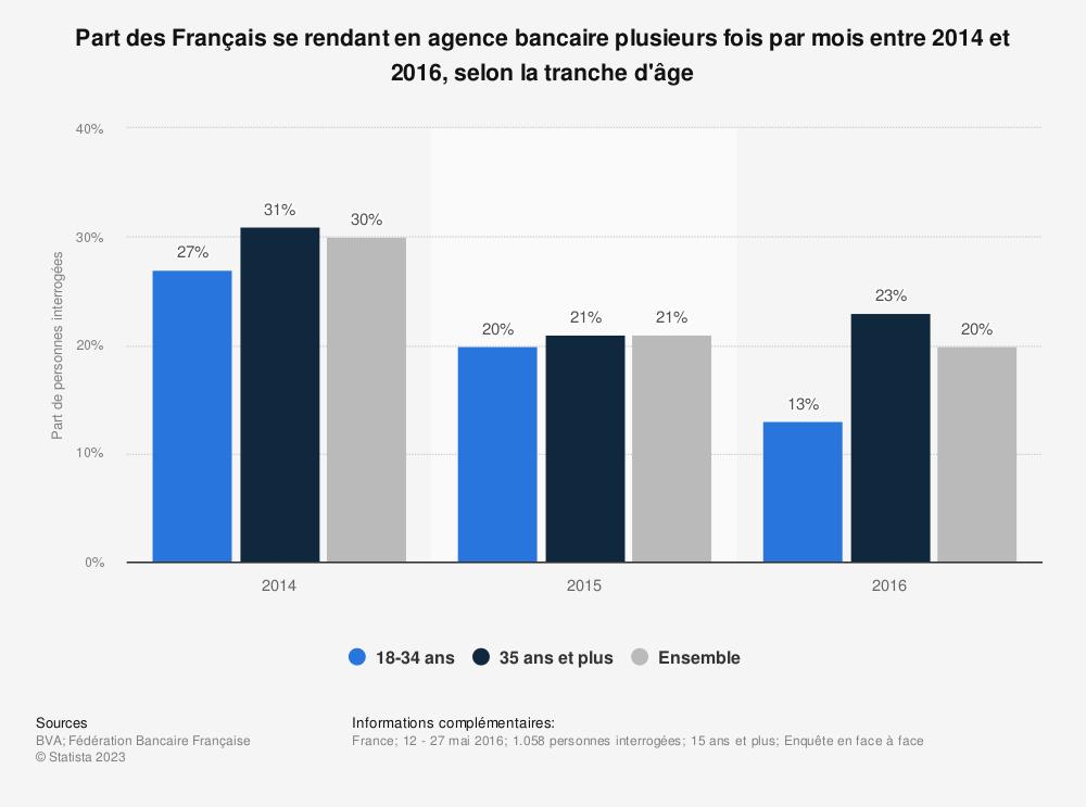 Statistique: Part des Français se rendant en agence bancaire plusieurs fois par mois entre 2014 et 2016, selon la tranche d'âge | Statista