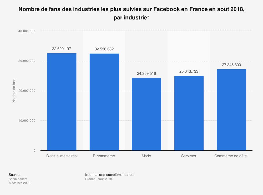 Statistique: Nombre de fans des industries les plus suivies sur Facebook en France en août 2018, par industrie* | Statista
