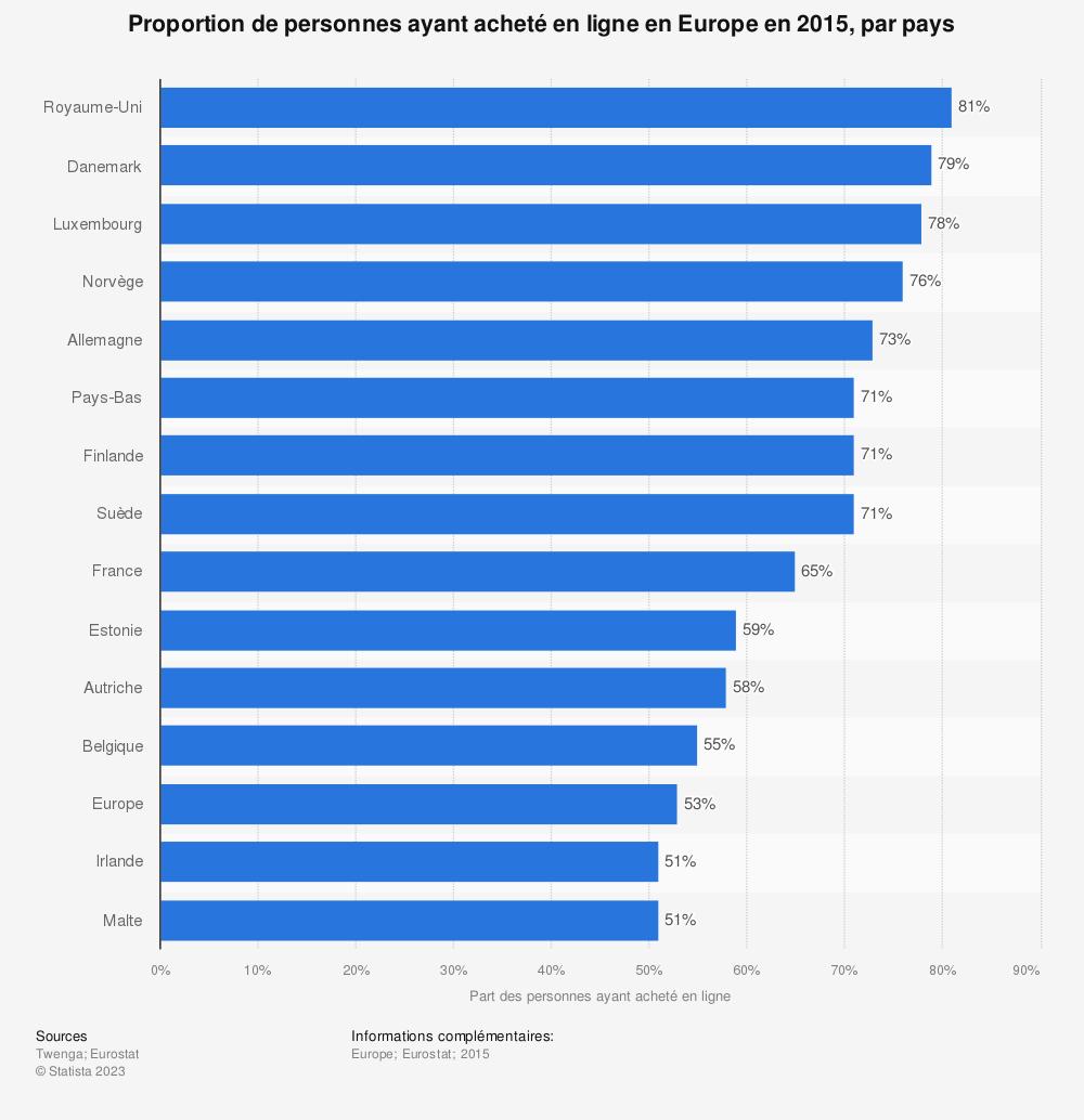 Statistique: Proportion de personnes ayant acheté en ligne en Europe en 2015, par pays | Statista